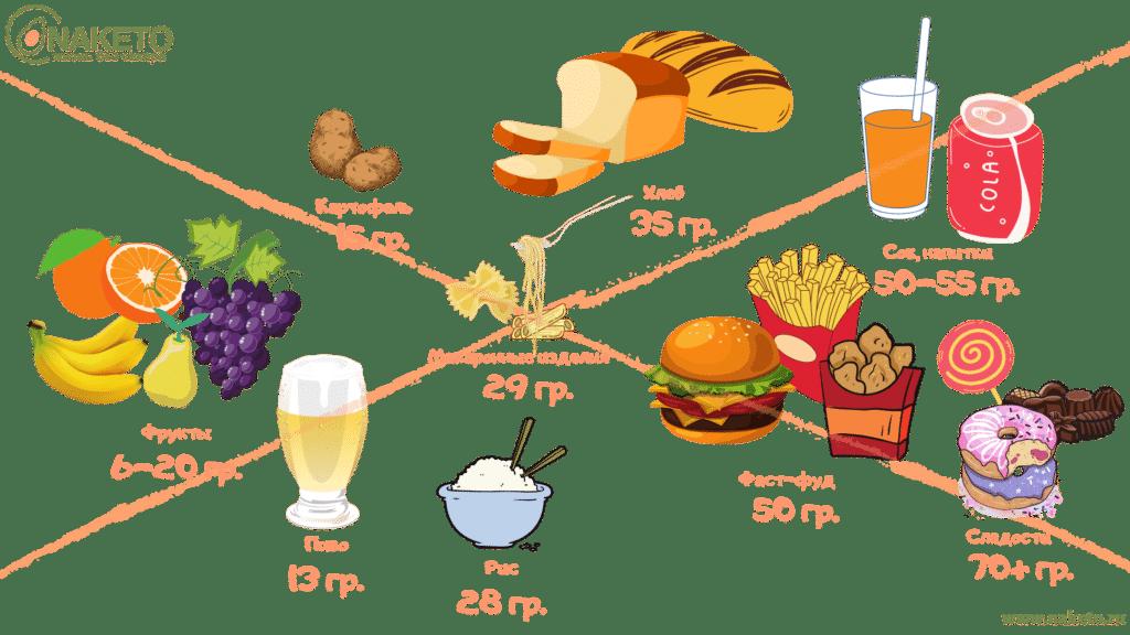 Запрещенные продукты для кето диеты