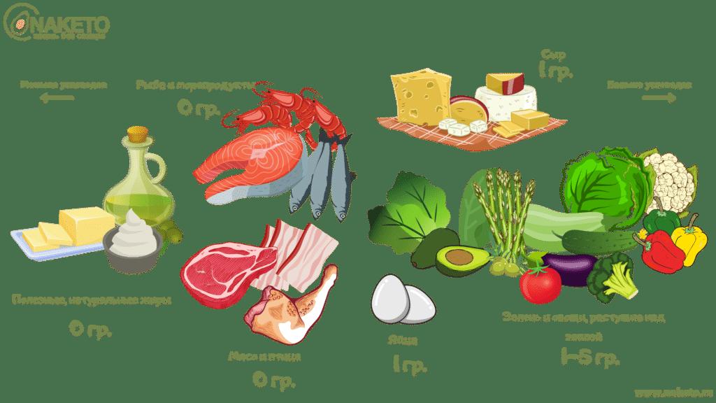 Кето продукты